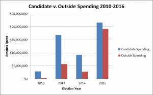 wv-candidate-v-outside-spending-2010-2016_11-3-2016